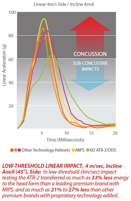 Low-treshold energy